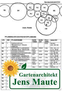 pflanzplan legende mit angabe der pflanzen und deren eigenschaften