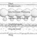 Gestaltungsentwurf für einen Innenhof.